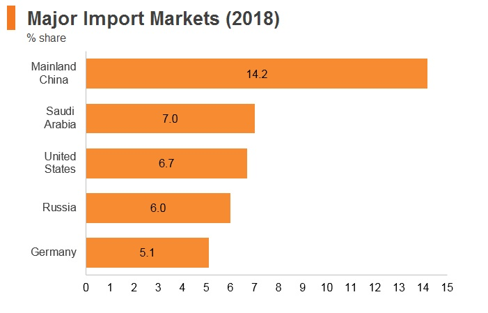 Graph: Egypt major import markets (2018)