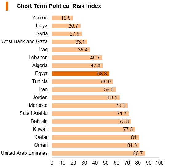 Graph: Egypt short term political risk index