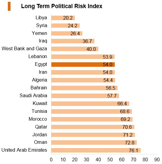 Graph: Egypt long term political risk index