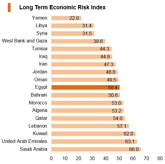 Graph: Egypt long term economic risk index