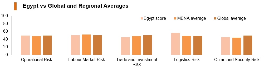 Graph: Egypt vs global and regional averages