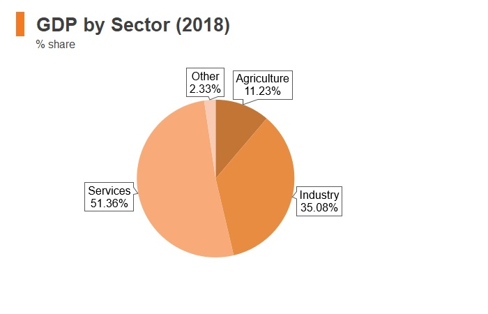 Graph: Egypt GDP by sector (2018)