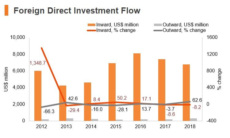 Graph: Egypt FDI flow