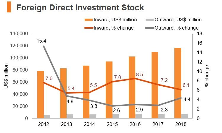 Graph: Egypt FDI stock