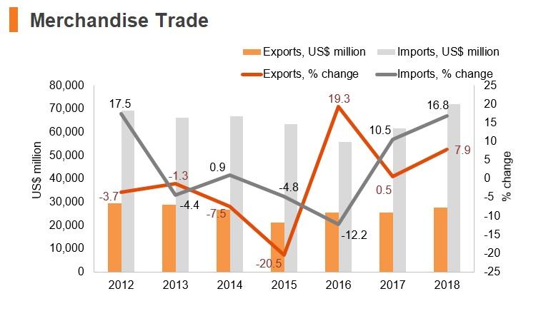 Graph: Egypt merchandise trade