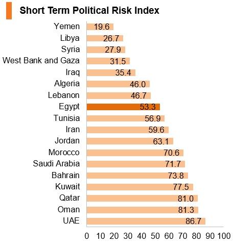 Graph: Egypt short term political risk index