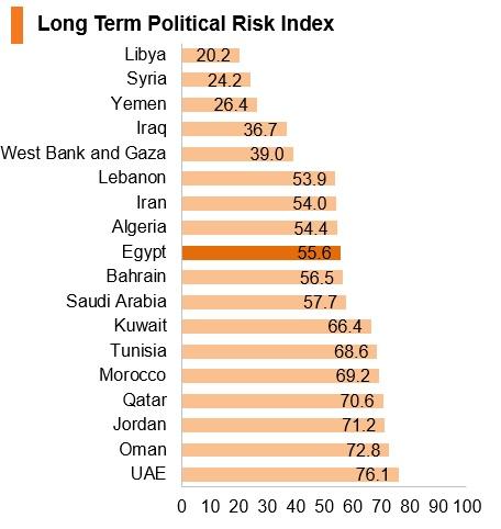Graph: Egypt long term political risk index