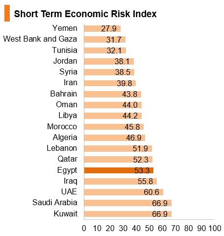 Graph: Egypt short term economic risk index