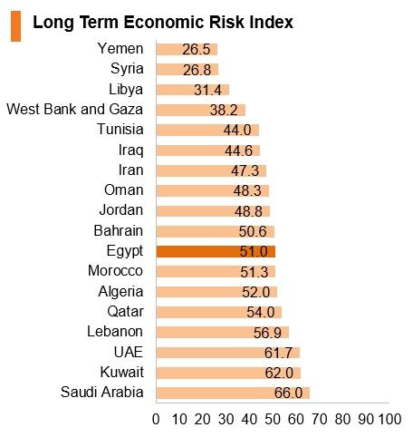 Graph: Egypt long term economic risk index
