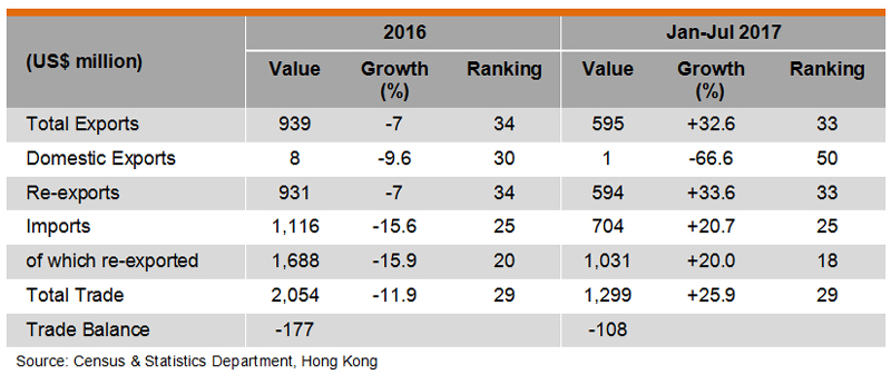 Table: Hong Kong Trade with South Africa