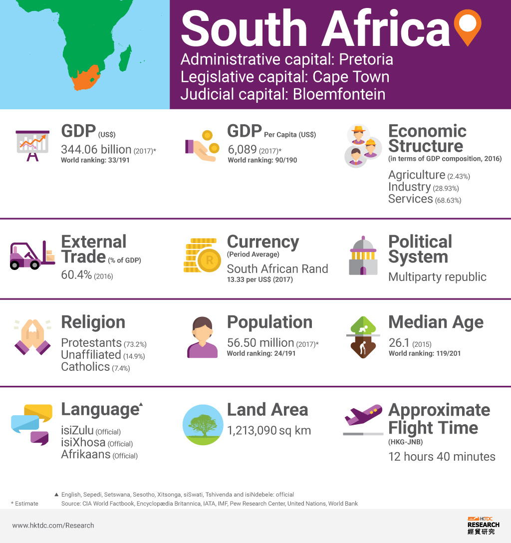 Picture: South Africa factsheet