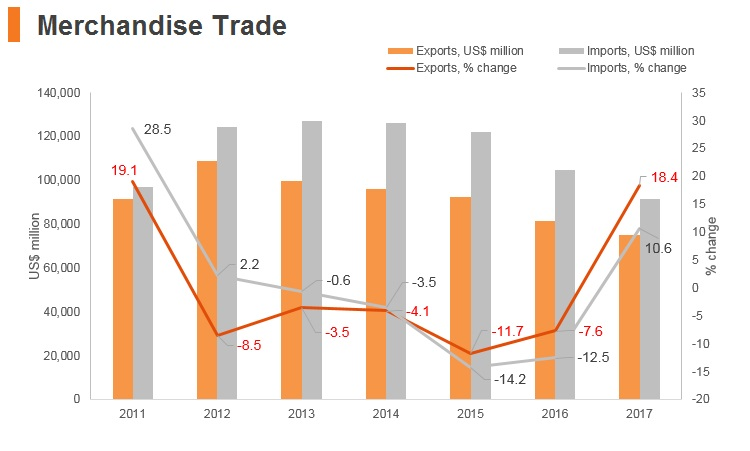 Graph: South Africa merchandise trade