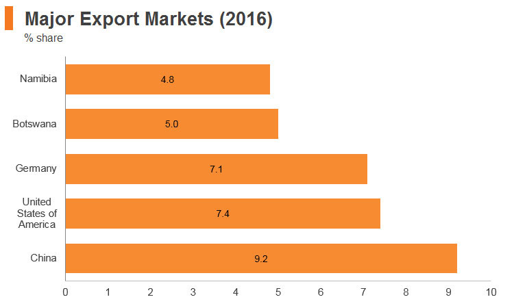 Graph: South Africa major export markets (2016)
