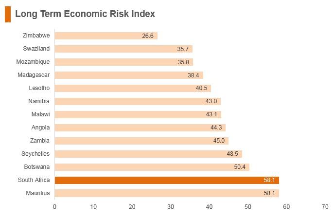 Graph: South Africa long term economic risk index