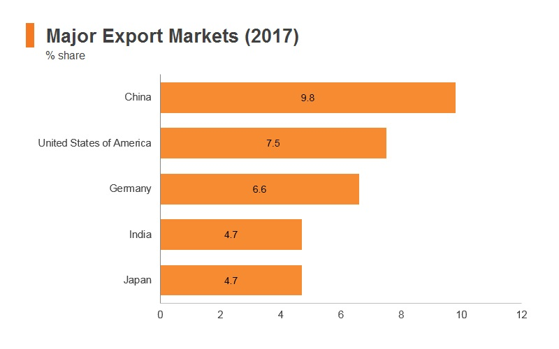 Graph: South Africa major export markets (2017)