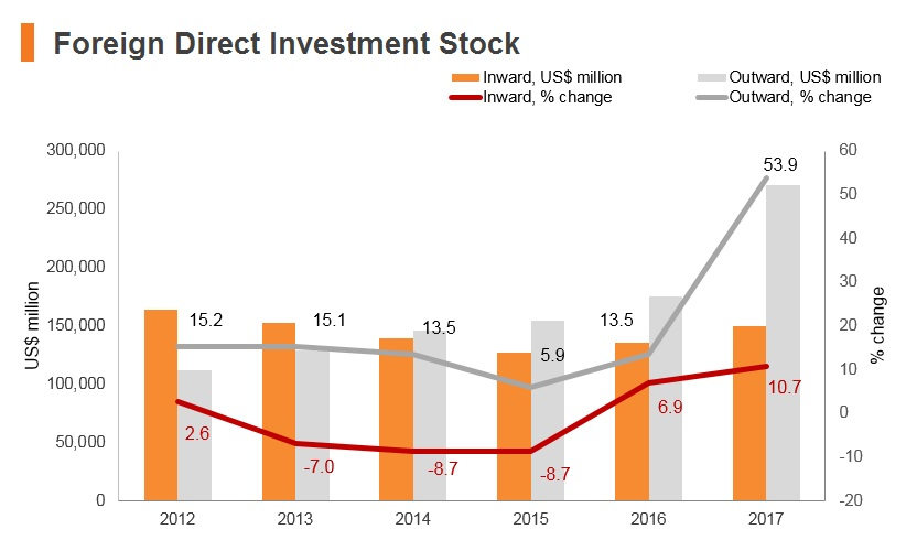 Graph: South Africa FDI stock