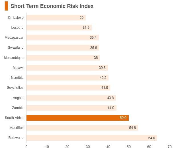 Graph: South Africa short term economic risk index