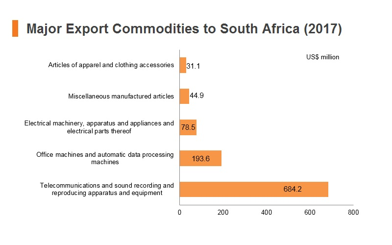 Graph: Major export commodities to South Africa (2017)