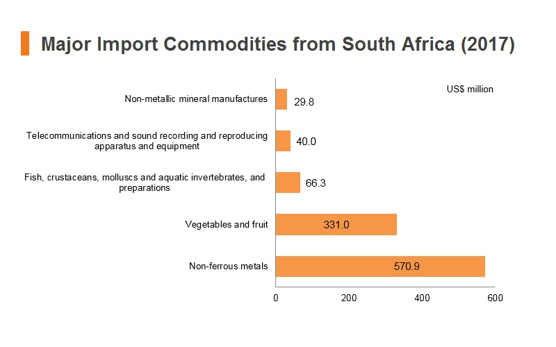 Graph: Major import commodities from South Africa (2017)