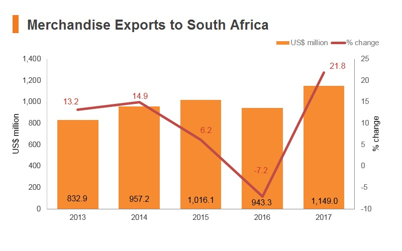 Graph: Merchandise exports to South Africa