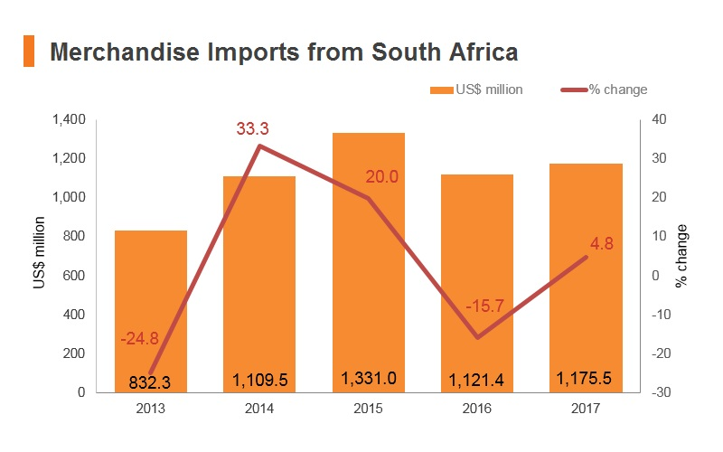 Graph: Merchandise imports from South Africa