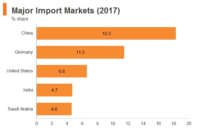 Graph: South Africa major import markets (2017)