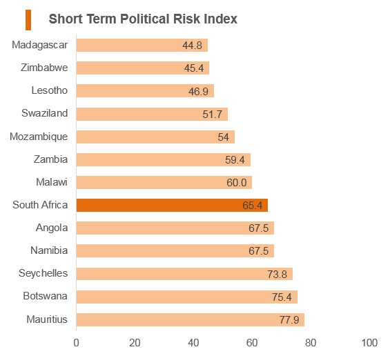 Graph: South Africa short term political risk index