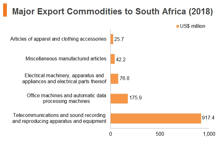 Graph: Major export commodities to South Africa (2018)
