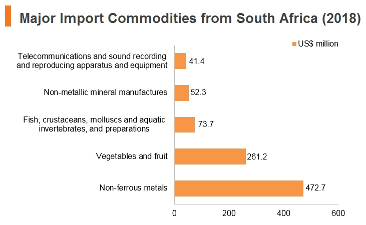 Graph: Major import commodities from South Africa (2018)