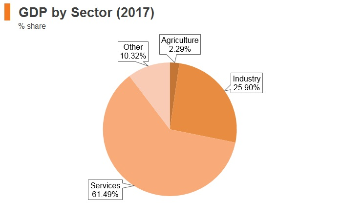 Graph: South Africa GDP by sector (2017)