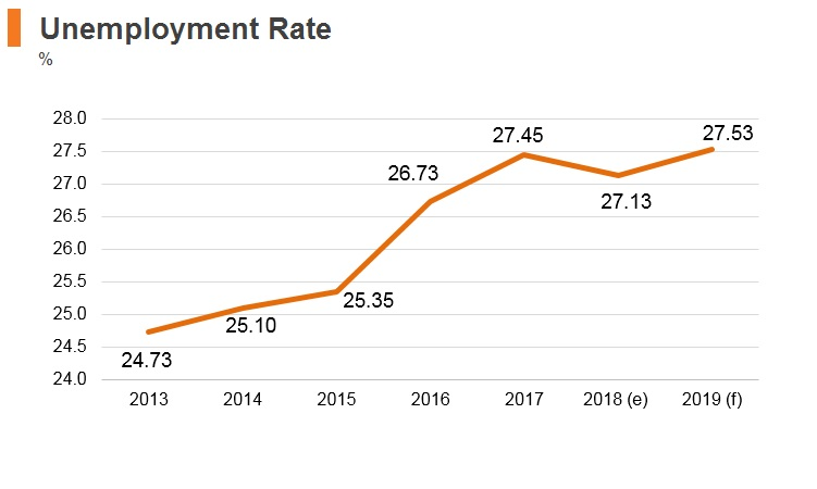 Graph: South Africa unemployment rate