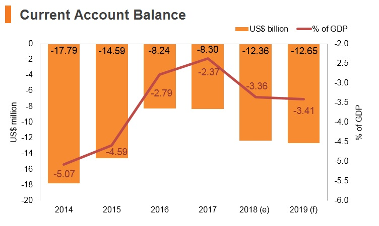 Graph: South Africa current account balance