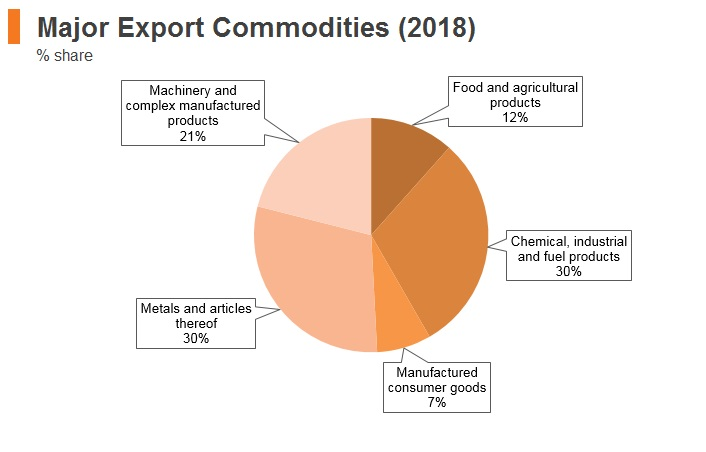Graph: South Africa major export commodities (2018)