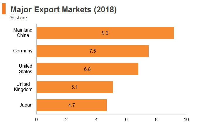 Graph: South Africa major export markets (2018)