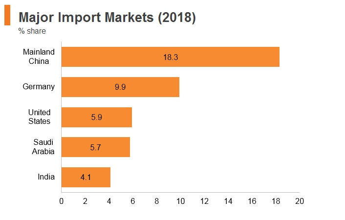 Graph: South Africa major import markets (2018)