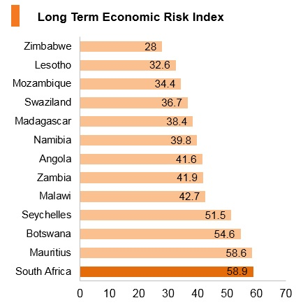Graph: South Africa long term economic risk index