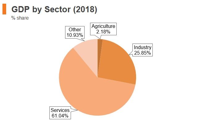 Graph: South Africa GDP by sector (2018)