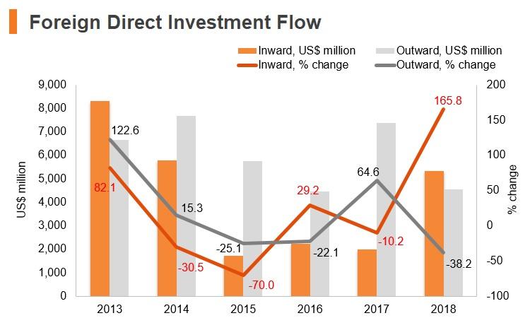 Graph: South Africa FDI flow
