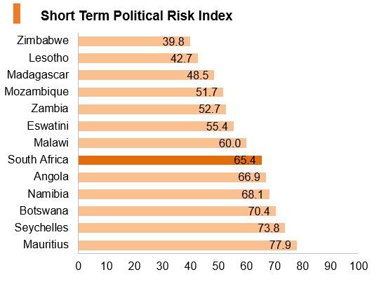 Graph: South Africa short term political risk index