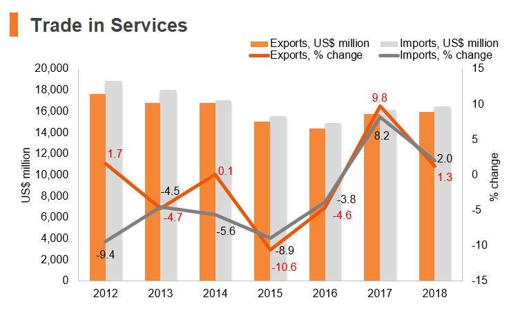Graph: South Africa trade in services