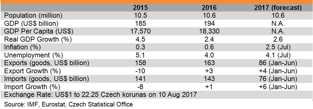 Table: Major economic indicators of Czech Republic