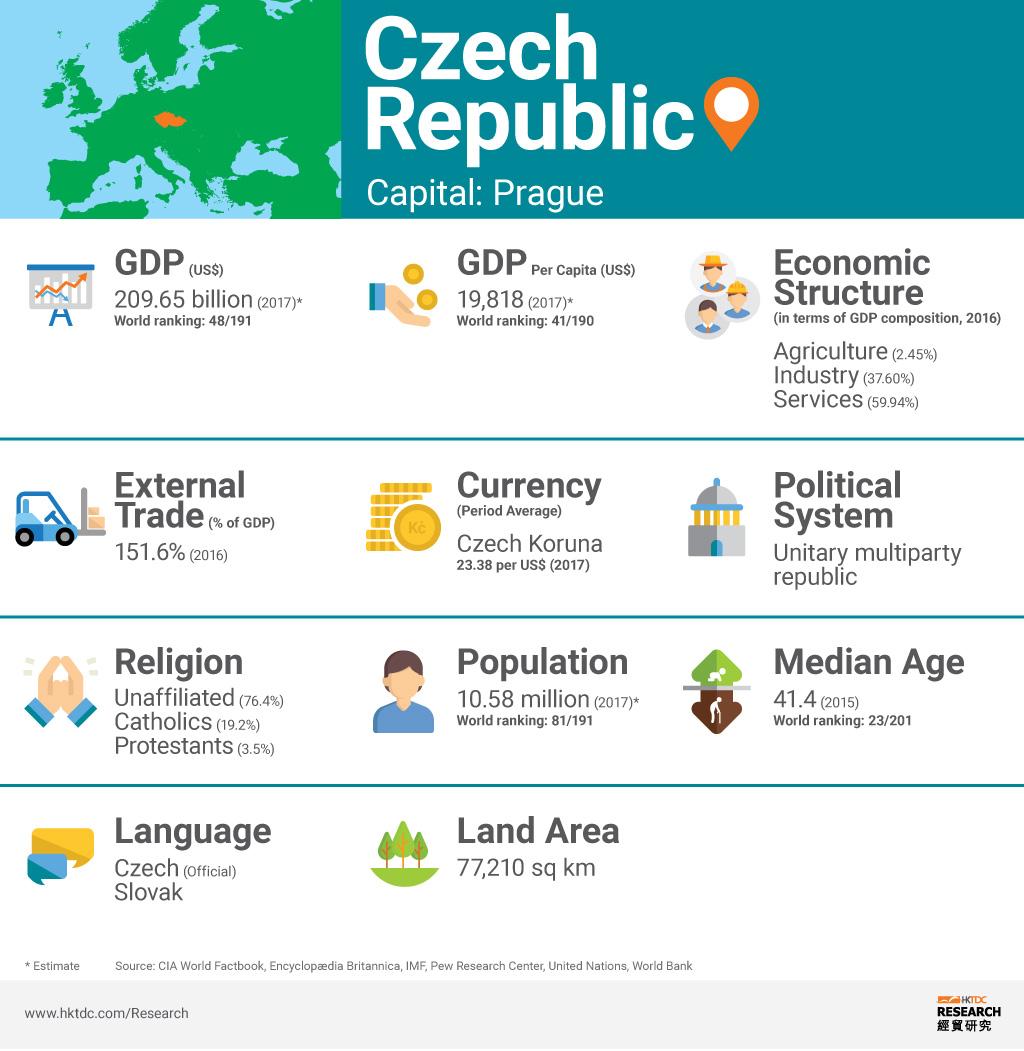 Picture: Czech Republic factsheet