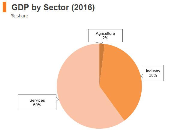 Graph: Czech Republic GDP by sector (2016)