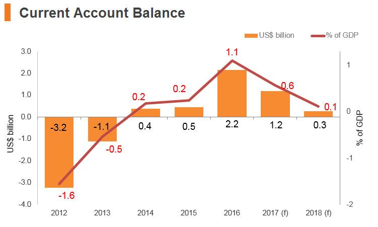 Graph: Czech Republic current account balance