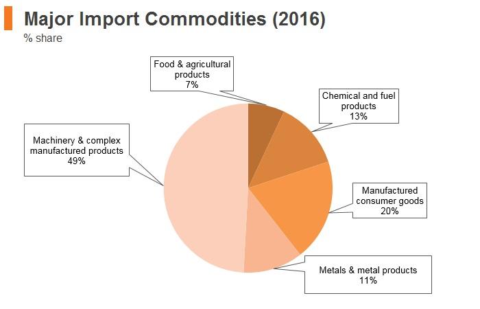 Graph: Czech Republic major import commodities (2016)