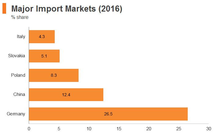 Graph: Czech Republic major import markets (2016)
