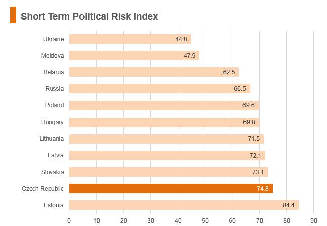 Graph: Czech Republic short term political risk index