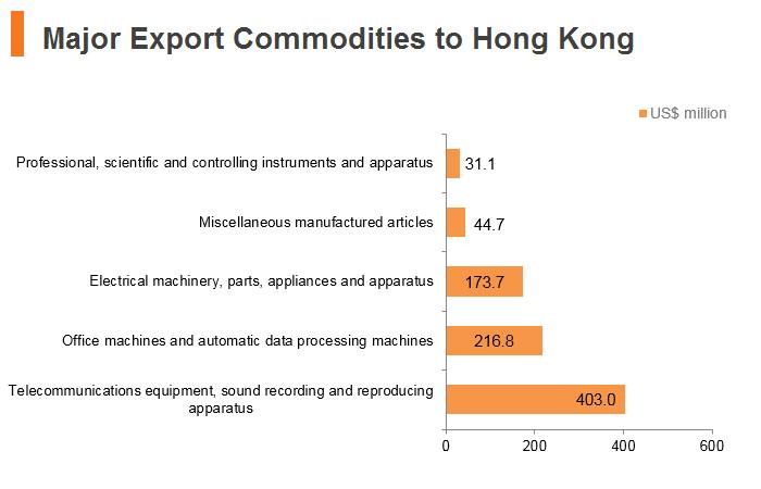 Graph: Czech Republic major export commodities to Hong Kong