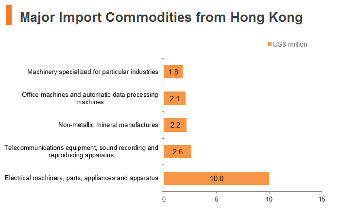 Graph: Czech Republic major import commodities from Hong Kong