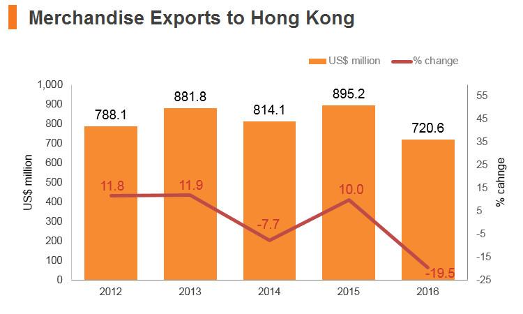 Graph: Czech Republic merchandise exports to Hong Kong